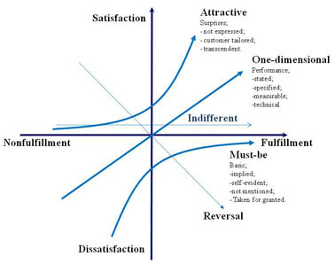 difference between customer satisfaction and customer delight pdf